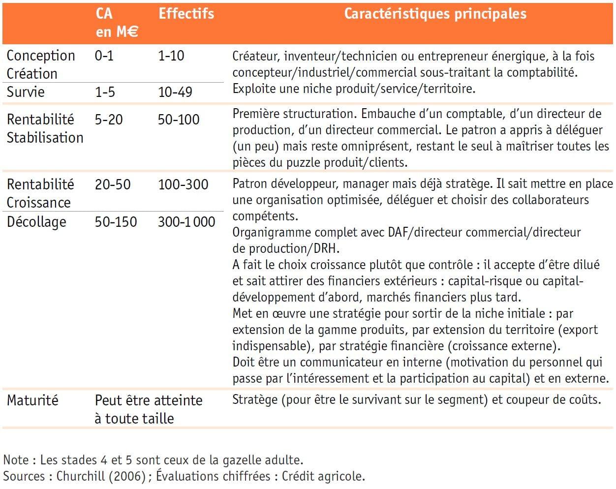 OSEO - étude PME - Graph1 Six phases de développement des entreprises