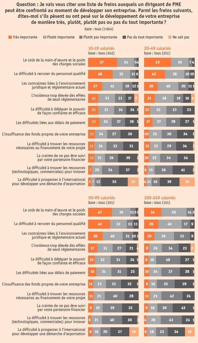 OSEO - étude PME - Graph10 Freins au développement selon la taille