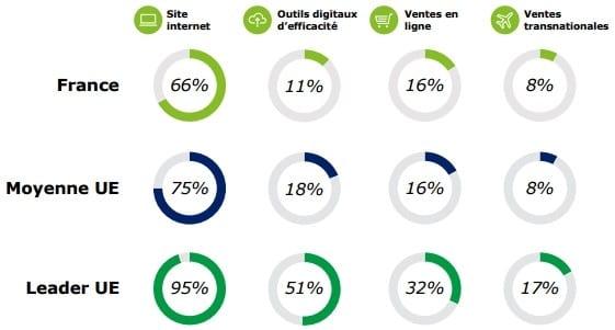 digitalisation, pme, investissement pme, france, europe, crowdlending, crowdfunding
