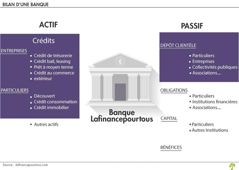 prêt bancaire professionnel, wesharebonds, crowdlending, PME, banque