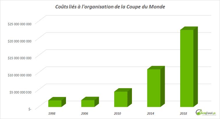 coupe du monde, PIB