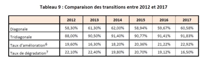 comparaison_des_transitions_de_la_note_banque_de_france_entre_2012_et_2017
