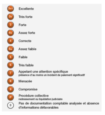 explication_du_niveau_de_risque_en_fonction_des_notes_de_banque_de_france_