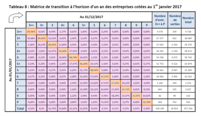 matrice_de_transition_à_horizon_d'un_an_des_entreprises_notées_par_la_banque_de_france