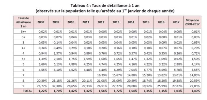 table_de_défaillance_à_1_an_banque_de_france_crowdlending