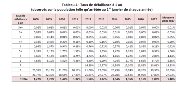 table_de_défaillance_à_1_an_banque_de_france_crowdlending