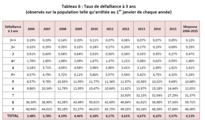 taux_de_défaillance_à_3_ans_source_banque_de_France_crowdlending