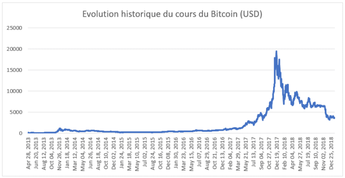 cryptomonnaies, bitcoin, investissement, placement, evolution du cours de bitcoin