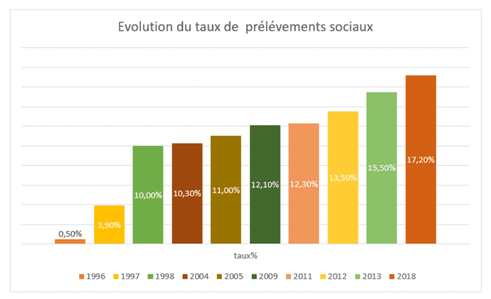 evolution_des_taux_de_prélèvement_sociaux