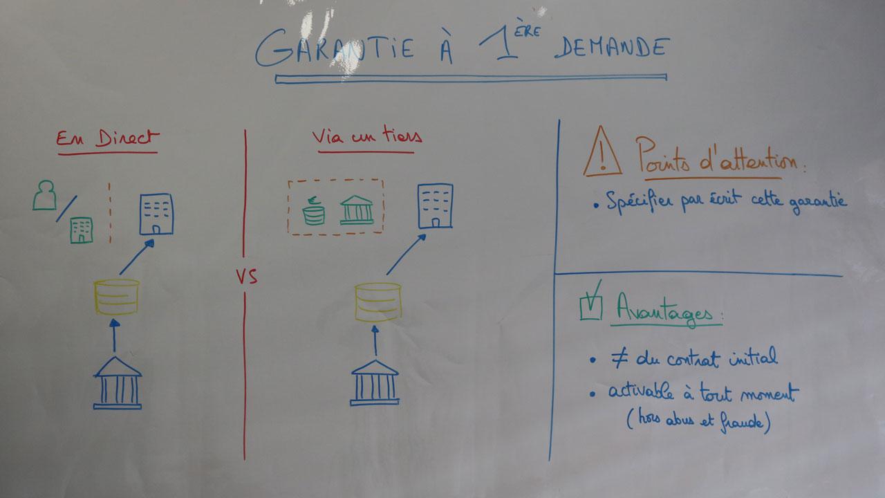 Schéma de fonctionnement de la garantie bancaire à première demande