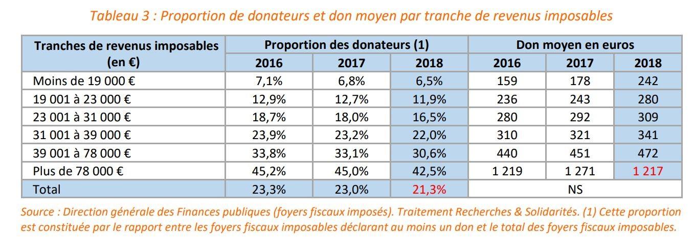 Tableau Données don moyen par donateurs