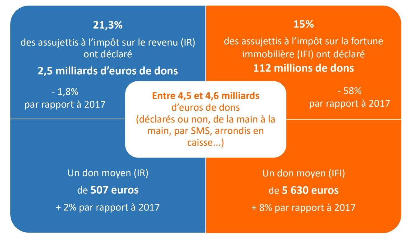 Recap Infographies Noël WeSharebonds