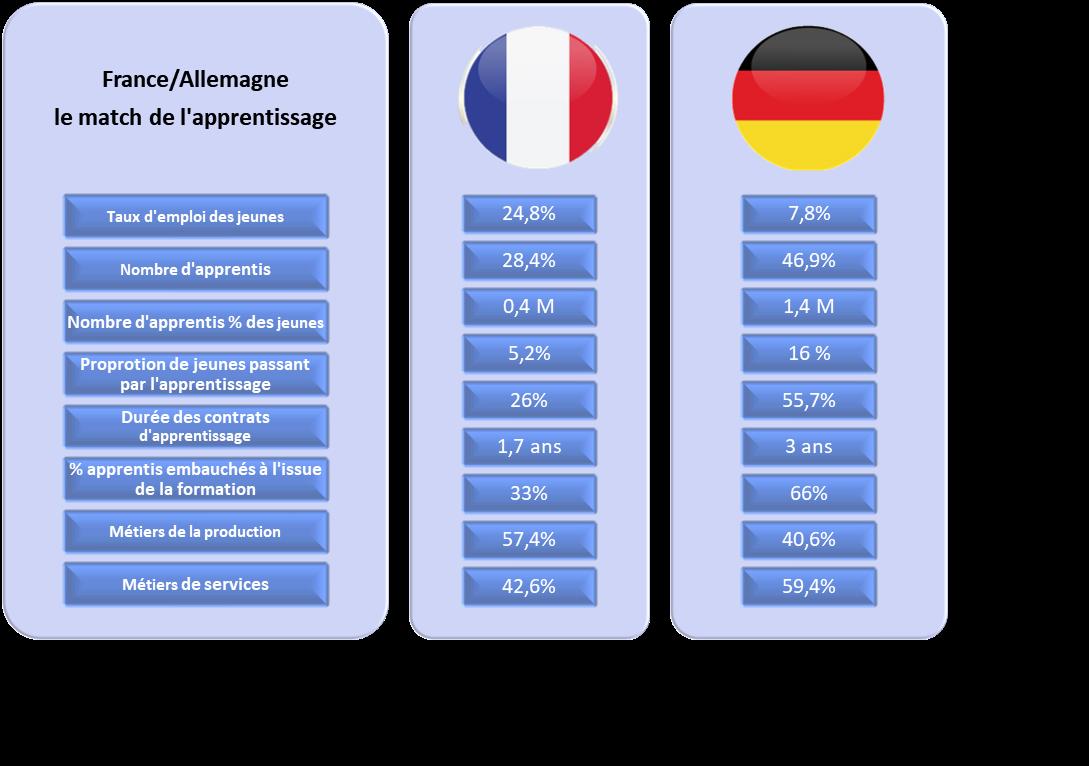 Statistiques France Allemagne apprentissage