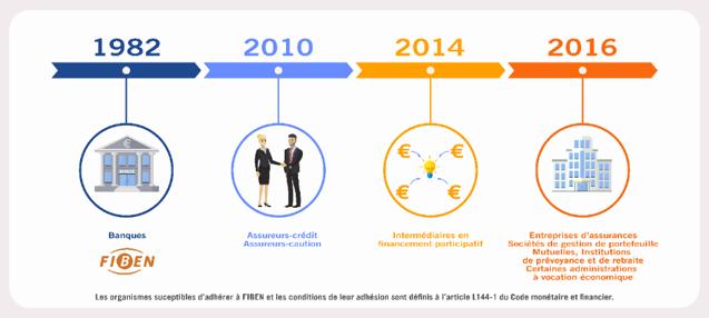 """Infographie """"A quoi sert la cotation banque de france"""" : Frise chronologique de 1982 à 2016 sur les organismes susceptibles d'adhérer à FIBEN"""