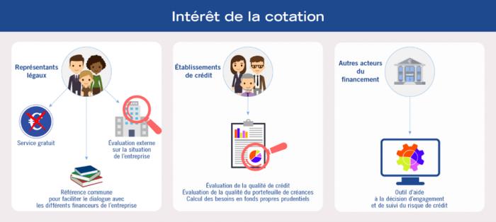 """Infographie """"A quoi sert la cotation banque de france"""" : intérêt de la cotation"""