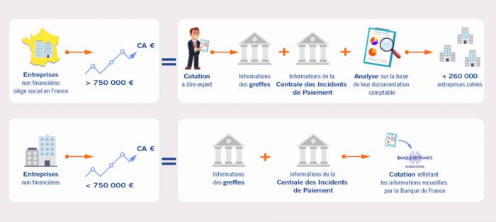 Infographie  : Cotation banque de france suivant le CA de l'entreprise