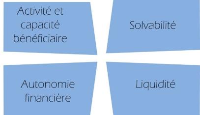 Tableau : Activité / Solvabilité / Autonomie / Liquidité