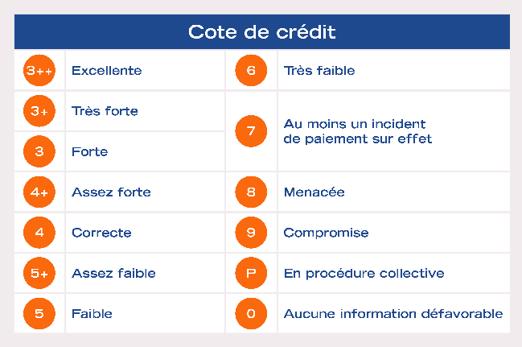 """Tableau """"A quoi sert la cotation banque de france"""" : Cote de crédit"""