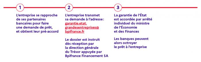 obtenir un prêt Le Maire pour les grands groupes, obtenir un prêt Le Maire, obtenir un prêt Lemaire, obtenir un prêt garanti par l'Etat, prêt Le Maire, Prêt Lemaire, 300 milliards de prêts garantis par l'Etat