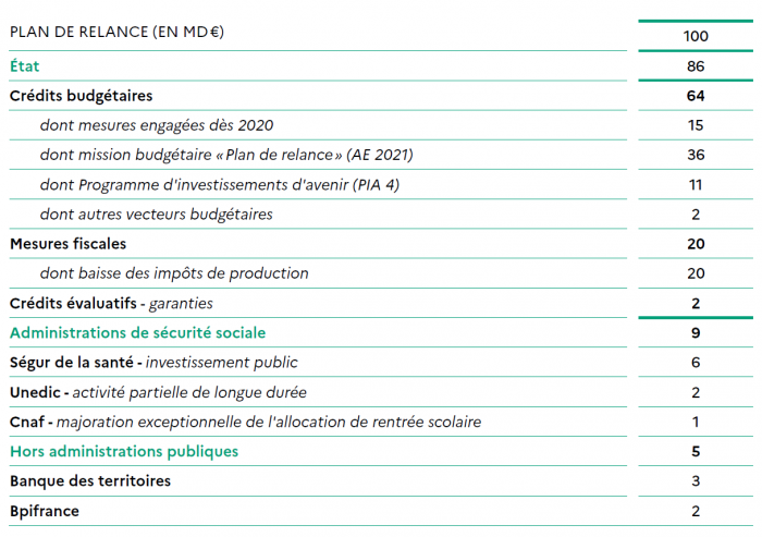 plan de relance 2021, projet de loi de finances 2021, budget, 100 milliards, euros, unedic, cnaf, pia, mesures fiscales