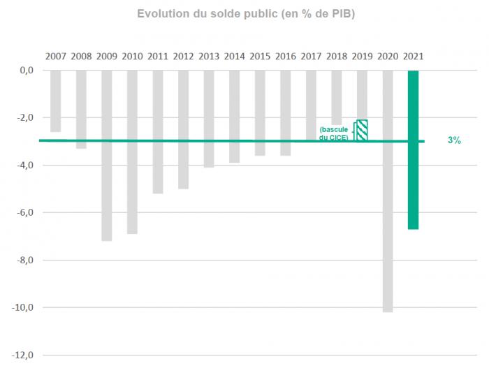 évolution du solde public, projet de loi de finances 2021, gouvernement