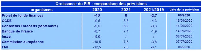 projet de loi de finances 2021, croissance PIB, prévisions et comparaisons, État français, gouvernement, finance,