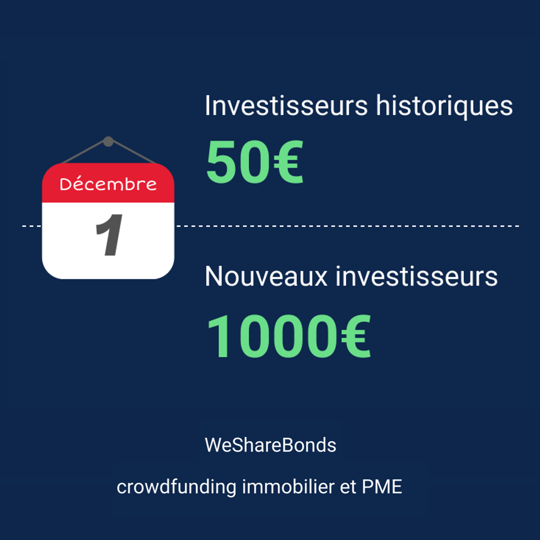 montant minimum, ticket d'investissement minimum, wesharebonds, crowdlending, crowdfunding, crowdfunding immobilier, crédit participatif, financement