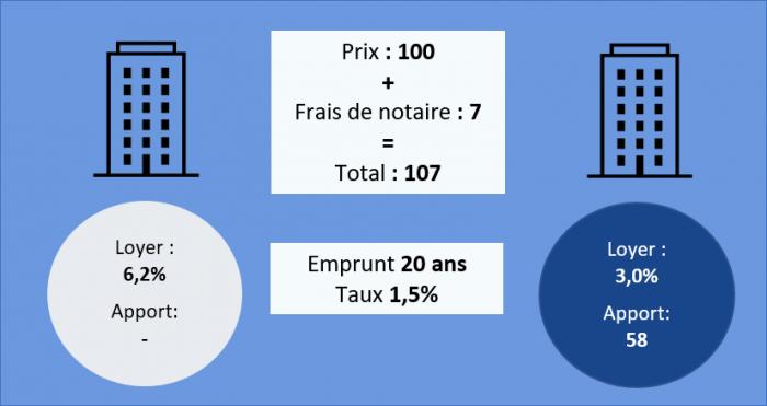 Simulation investissement locatif - hors fiscalité